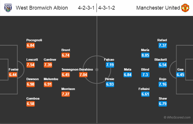 Possible Line-ups, Stats, Form Guide: West Brom vs Manchester United