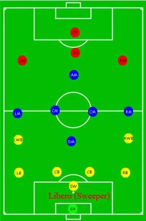 Pengertian Libero Dalam Sepak Bola : pengertian, libero, dalam, sepak, Sport, Opinions, GarGoal:, Libero, Dalam, Sepak