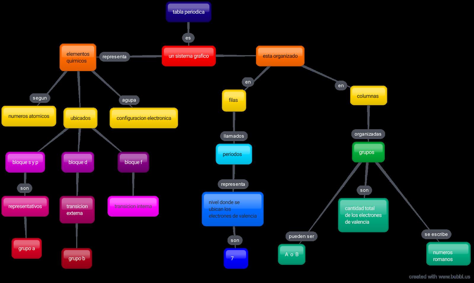 El mundo de la materia mapa conceptual la tabla periodica es un sistema representativo de los elementos quimicos donde se organizan segun su numero atomico y se agrupa segun su urtaz Gallery