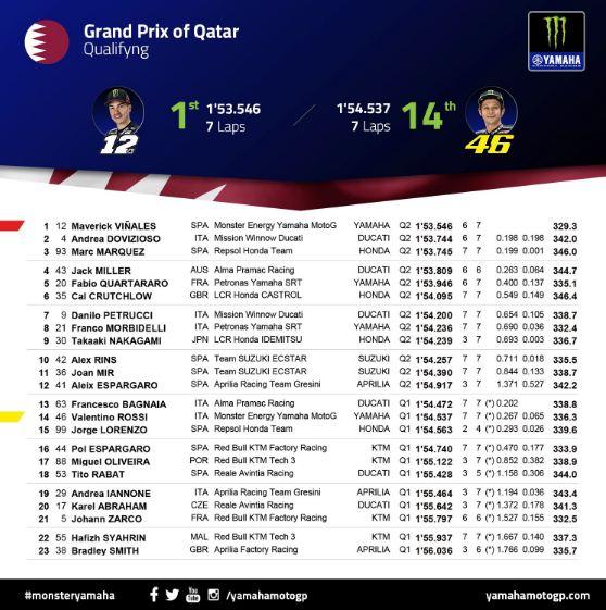 hasil kualifikasi motogp qatar 2019
