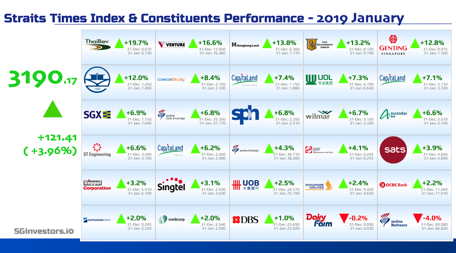 Performance of Straits Times Index (STI) Constituents in January 2018