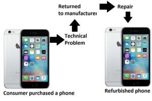 Penjelasan ponsel refurbish