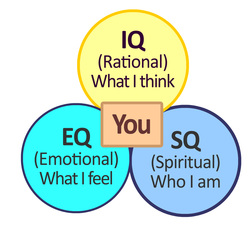Apa Sih Konsep IQ – EQ – SQ Itu Sebenarnya ?