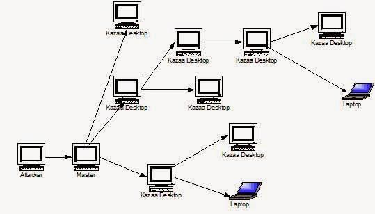 Computer Virus(MALWARE)