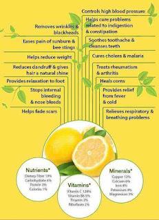 10 fakta kebaikan lemon pada manusia