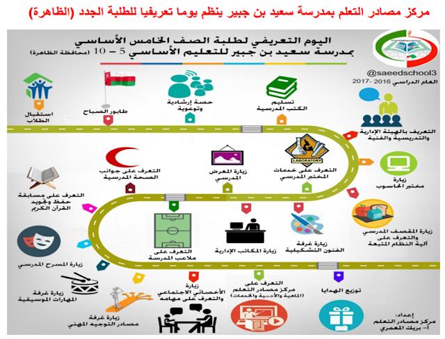 مركز مصادر التعلم بمدرسة سعيد بن جبير بمحافظة الظاهرة ينظم برنامجا تعريفيا للطلبة الجدد