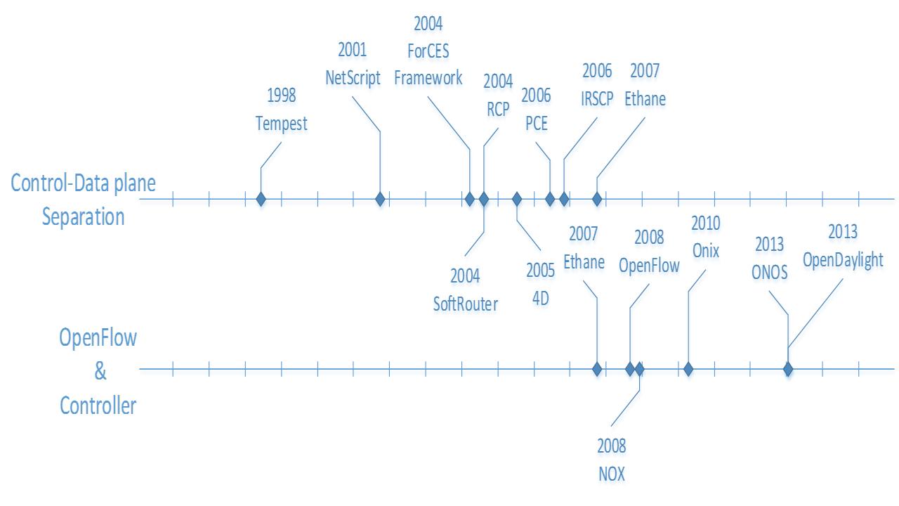 Historical Timeline of ForCES
