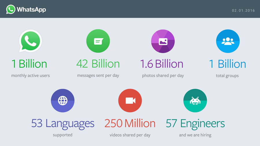 WhatsApp Has Now 1 Billion Active Users