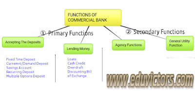 CBSE Class 11 - Business Studies - Banks and Functions Of Commercial Banks (#cbseNotes)