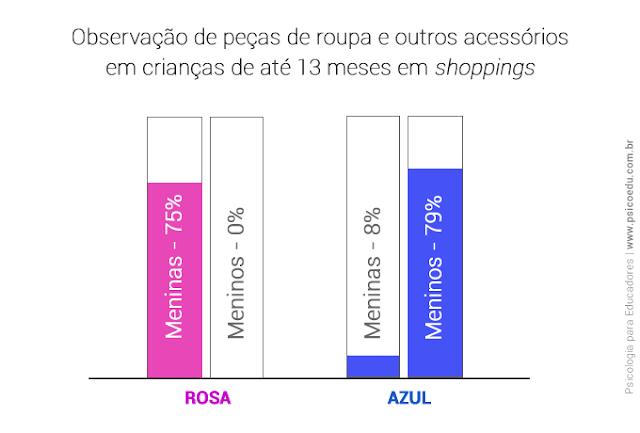 Gráfico mostrando o uso de peças nas cores azul e rosa por meninos e meninas