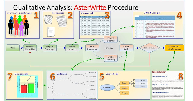 thesis writing software tools Ever had that feeling when an essay is due tomorrow and you can't get your thoughts together well, that problem has been solved through essay writing software in a lot of ways, essay writing software integrates research paper writing software, thesis writing software and general grammar.