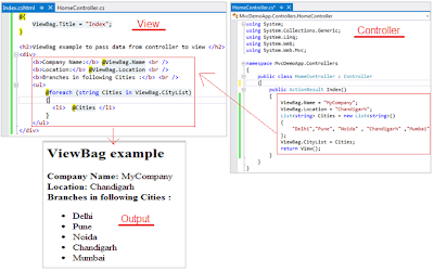 ViewBag example to pass data from controller to view