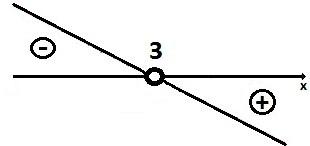 estudo sinal inequação primeiro grau 2