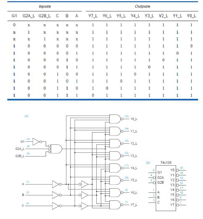 Logic Diagram Of 3 To 8 Decoder Wiring Diagram 2019