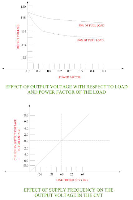 effect-of-the-supply-frequency-on-the-output-voltage-of-the-cvt