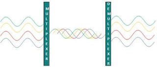 pengertian-Wavelength-Division-Multiplexing