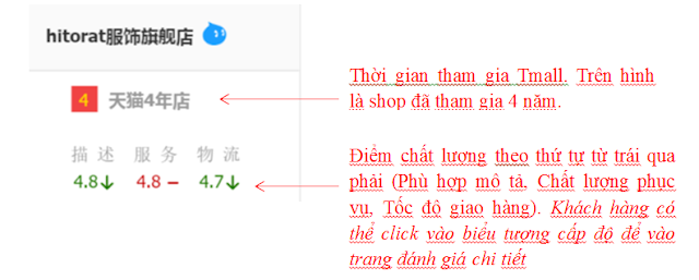 bang-chi-tieu-danh-gia-chat-luong-shop