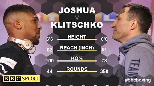 Klitschko Win Will Take Me Towards Greatness - Joshua Speaks on the Richest Fight in British Boxing History