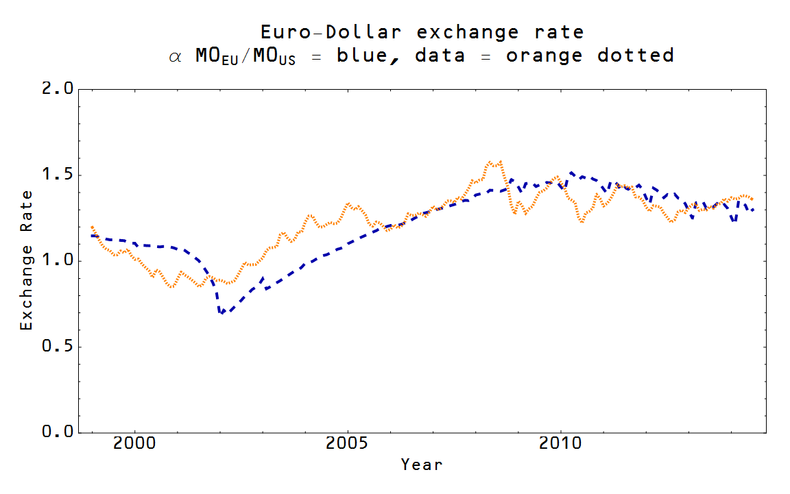 However This Model Only Works With The Supply Of Euros In Numerator Is Weird Because It Means If Goes Up Dollar Price
