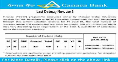 Recruitment of Manager Security in Canara Bank