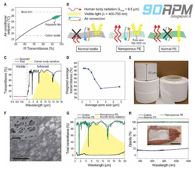 Diversi schemi tecnici e grafici mostrano le performance del nuovo materiale polietilene nanoporoso