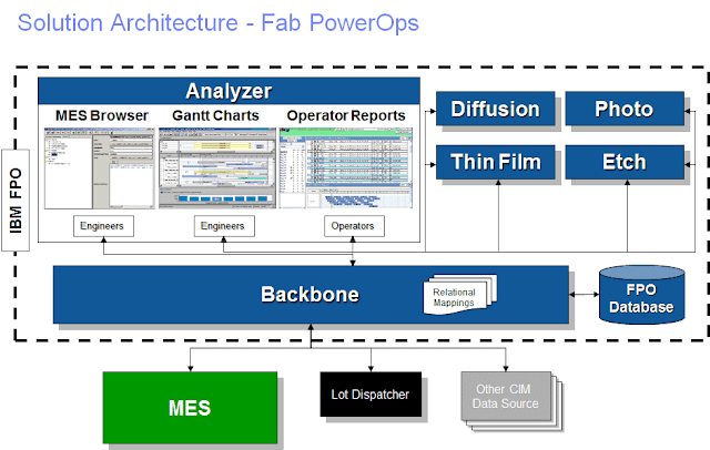 Industry Insights, IBM