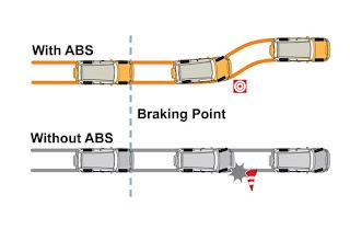 perkembangan tehnologi didunia otomotif sangatlah pesat Fungsi ABS Anti Lock Braking System