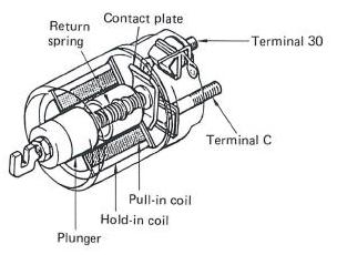 Sistem Starter ~ Mechanical Corner
