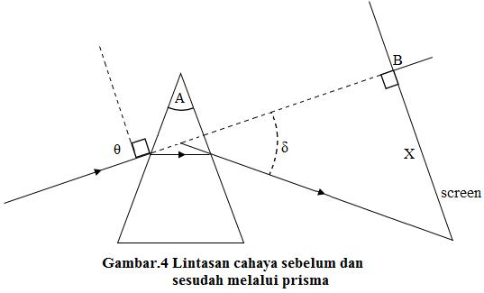 deviasi minimum pada prisma