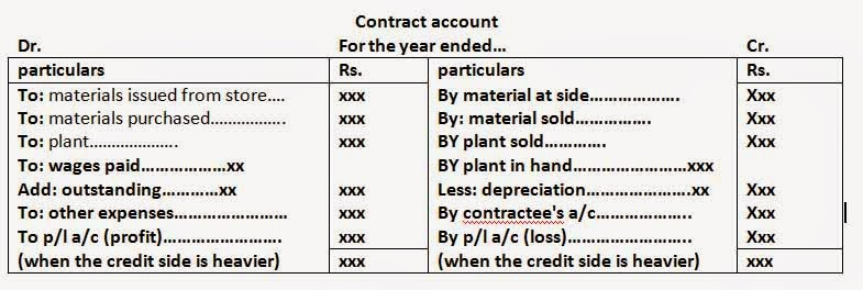 What is contract costing?Types of contracts - Online Account Reading - format for contract