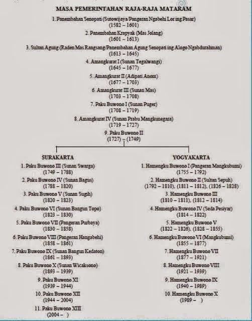 http://www.cpuik.com/2013/10/sejarah-kerajaan-mataram-islam.html