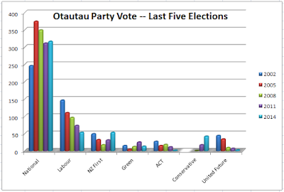A coloured bar graph showing party results over the last five elections since 2002 by Otautau voters.
