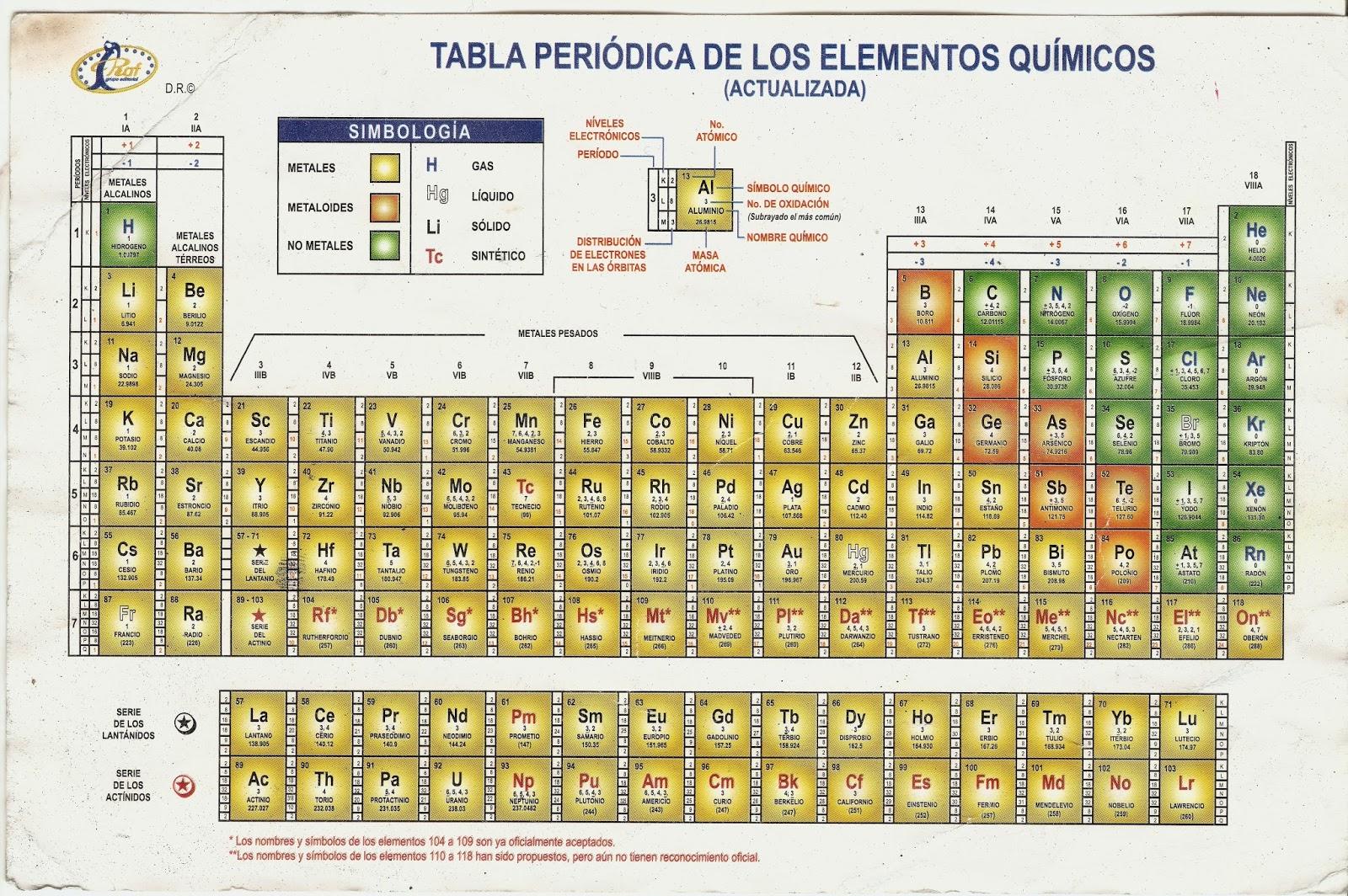 Ciencias2lapaz tabla peridica dimitri mendeliev organiza los elementos qumicos urtaz Gallery