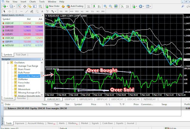 Cara Menggunakan Indikator CCI untuk Trading Forex