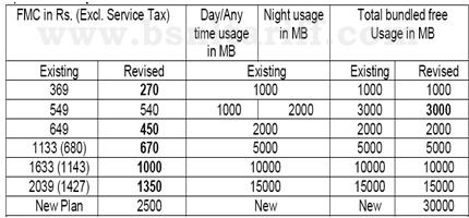 BSNL Data Plan tariff revision under 3G Mobile services