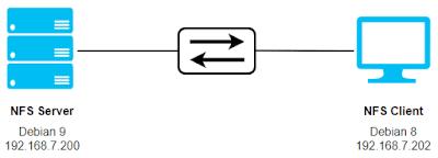 Gambar topologi NFS server dan client