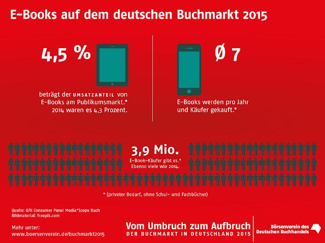 EBooks auf dem Deutschen Buchmark 2015