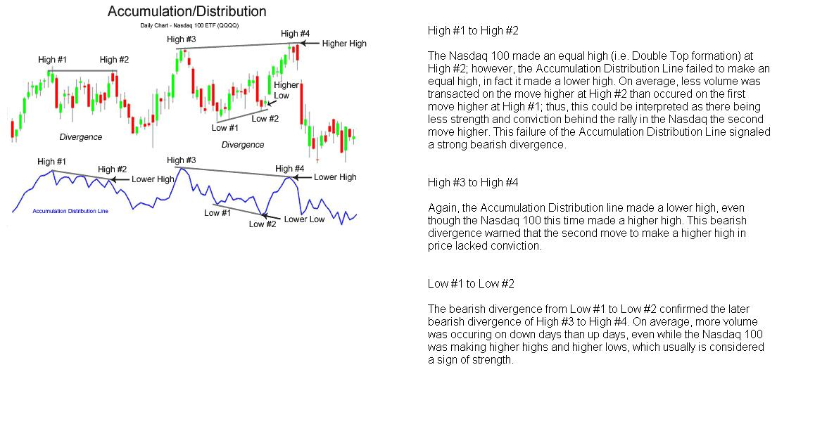 Accumulation and distribution forex pdf
