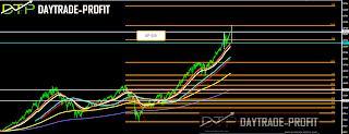 SP 500 price analysis