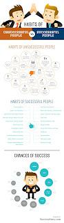 Kebiasaan Manusia Gagal dan Sukses: Ketahui Dirimu ada di Kategori Mana?