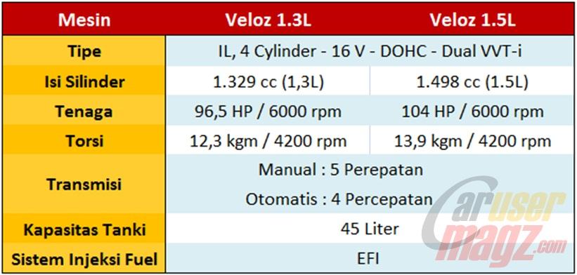 fitur grand new veloz 1.3 harga avanza yogyakarta perbedaan toyota 1 3 dan 5 eksterior interior mesin