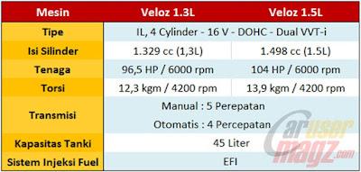 Perbedaan Mesin Toyota New Veloz 1.5 dan 1.3