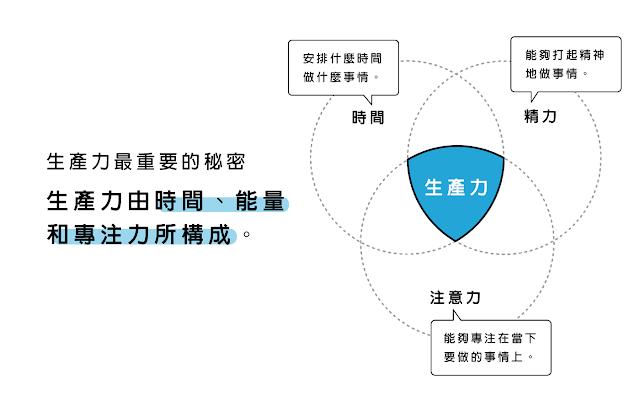 生產力三大要素(引用於Wade Jin的部落格文章)-皮理春秋