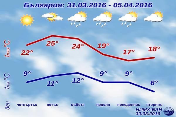 Седмична Прогноза за времето от 31 март 2016 до 5 април 2016
