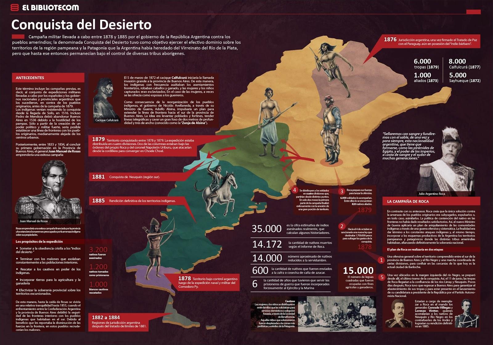 Resultado de imagen para la conquista del desierto
