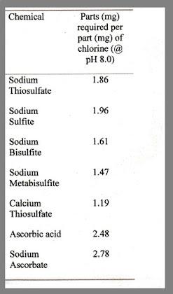 Chemical Reducers, chlorine, chloramines