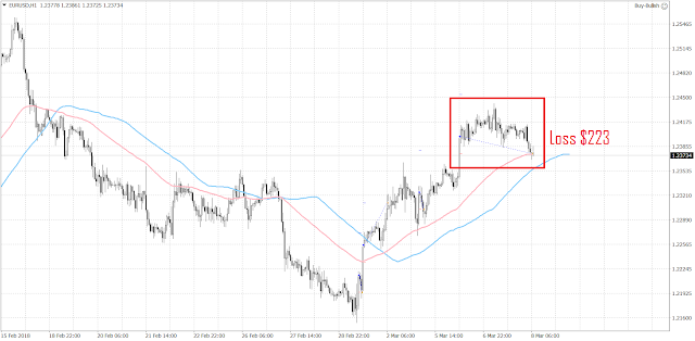 MT4 EA BUY EUR/USD EXPERT ADVISER LOSS AFTER ECB