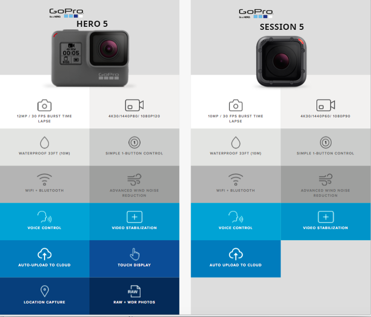Go Pro Hero 5 and Session 5 Specs