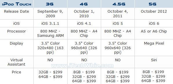Apple iPod Touch 5G Release Date history chart from 3G, 4G to new Fifth Generation