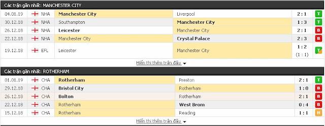 Tỉ lệ & kết quả Man City vs Rotherham (FA Cup - 6/1) Man%2BCity3